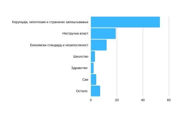 Графикон 1 – Шта је, по Вама, највећи проблем у Србији? (%)