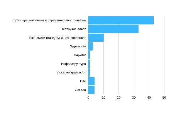 Графикон 2 – Шта је, по Вама, највећи проблем у Пожеги? (%)