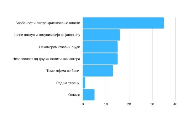 Графикон 4 – Шта сматрате за највећу предност Иницијативе за Пожегу (%)