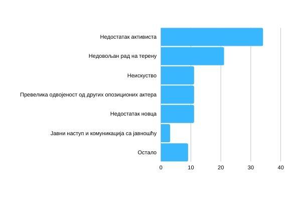 Графикон 5 – Шта сматрате за највећу ману Иницијативе за Пожегу? (%)