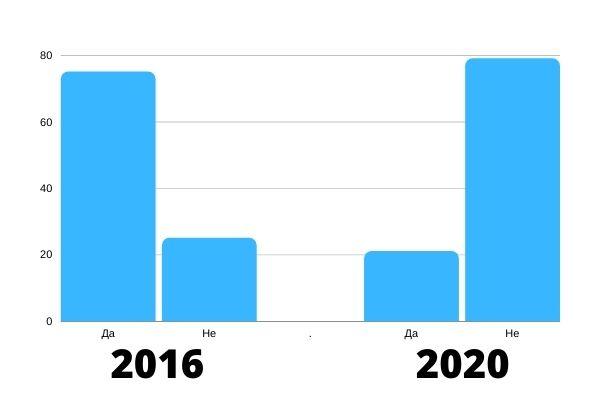 Графикон 8 – Да ли сте гласали на локалним изборима 2016. и 2020. године? (%)
