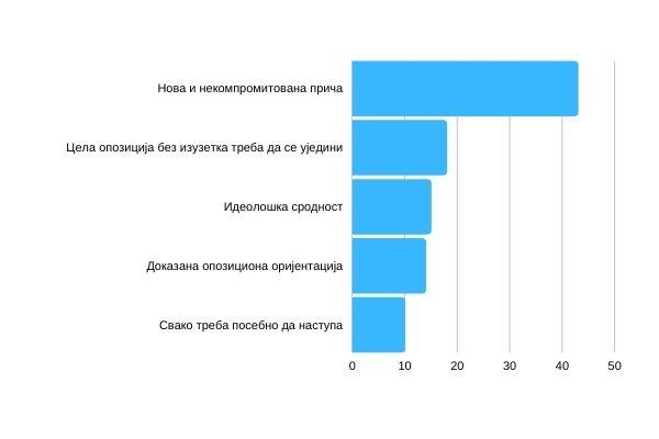 Графикон 9 – Који је основни критеријум по којем би Ви подржали уједињавање опозиције у једној или више колона? (%)